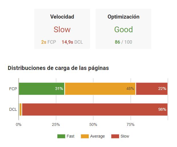 Page Speed Insights de una página con una respuesta lenta del hosting
