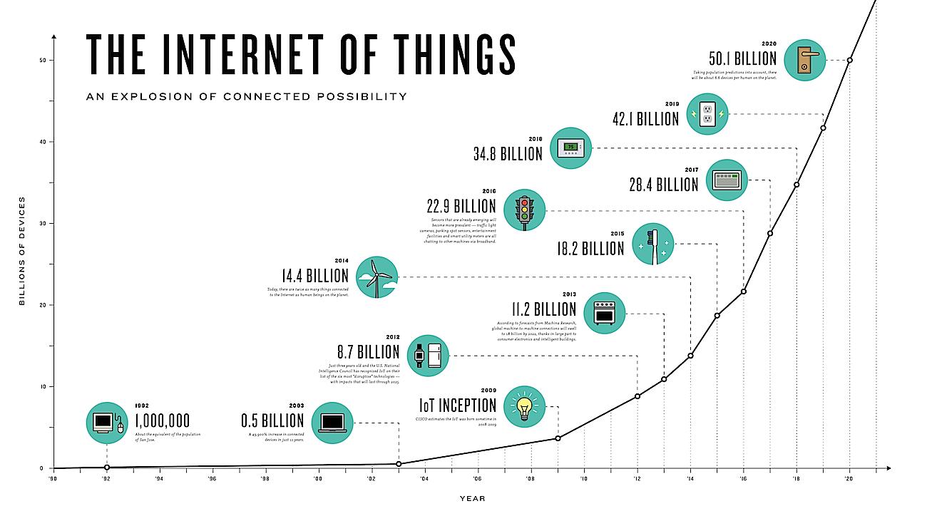 Estimación de la evolución de Internet de las Cosas IoT