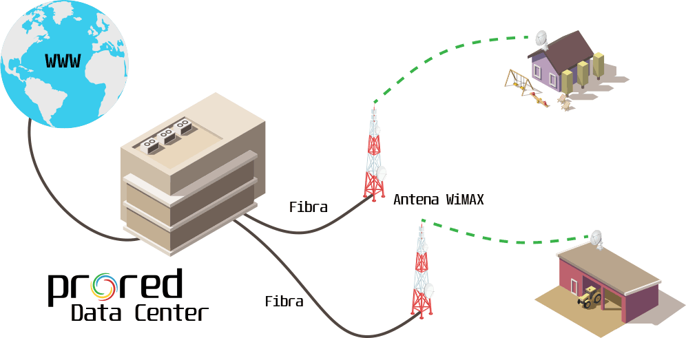 Red mixta de PRORED con antenas WIFI y WIMAX para Internet rural
