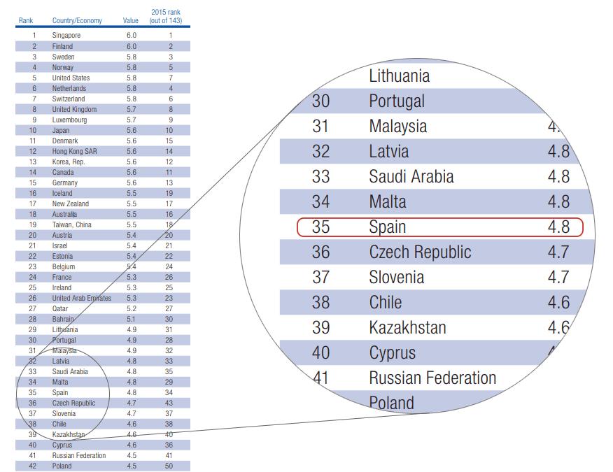España posicion 35 ranking mundial digitalizacion