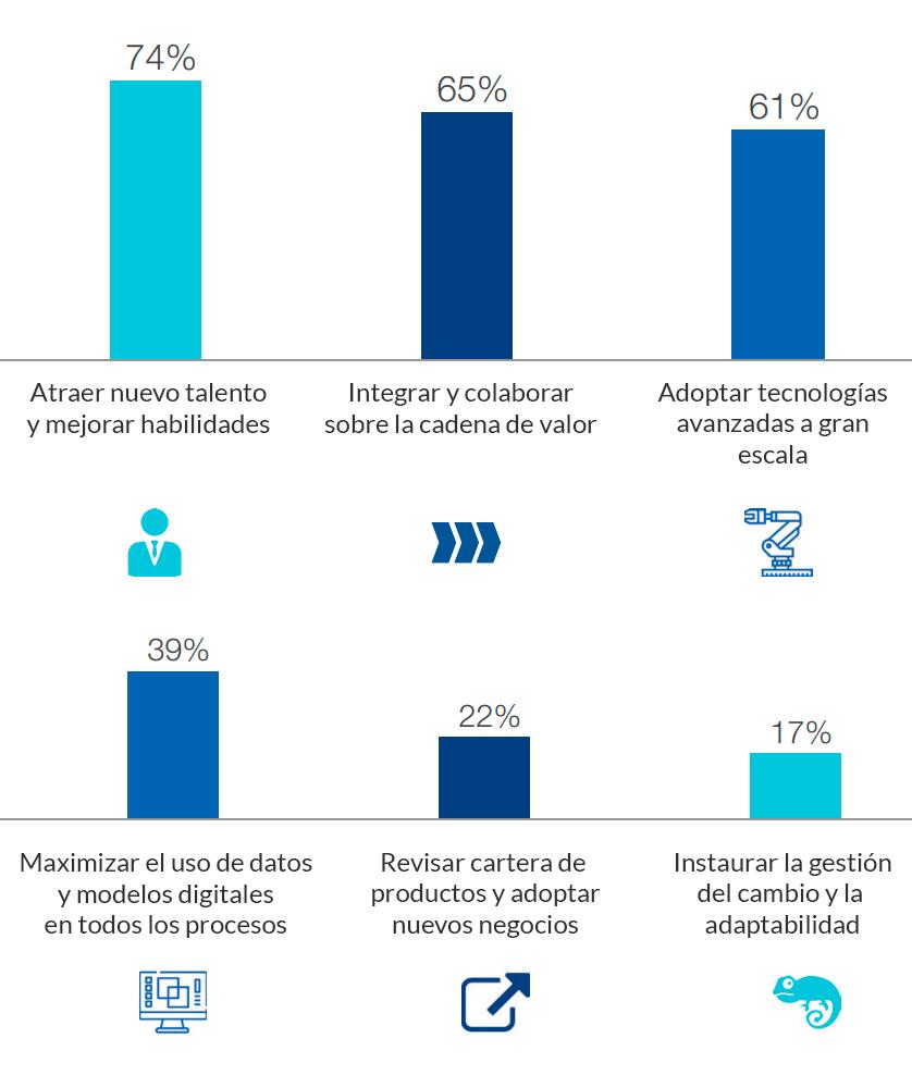 Prioridades para la transformación digital