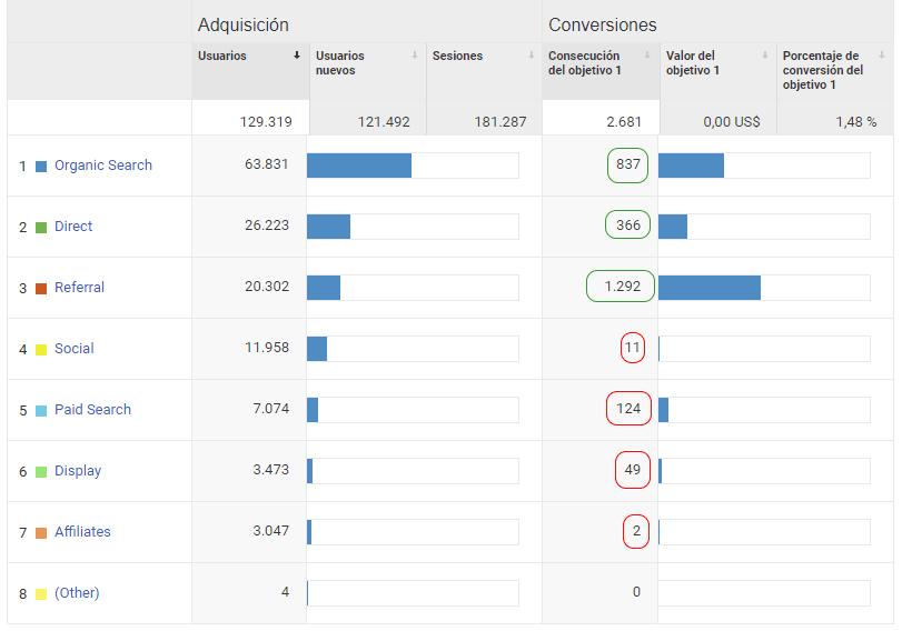 Google Analytics: conversiones por canal