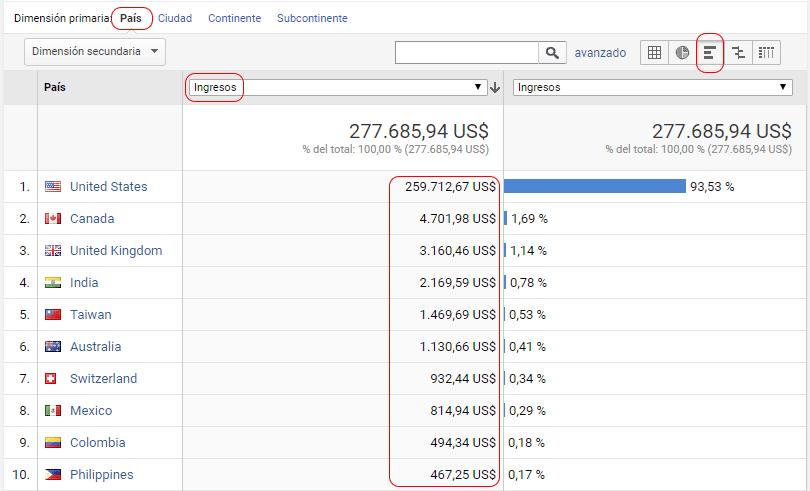 Google Analytics: ingresos por ubicación