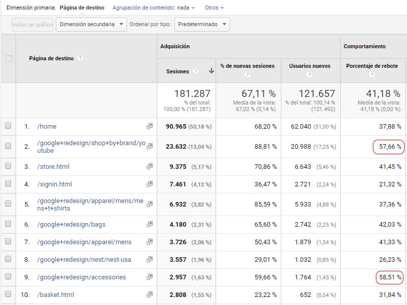 Google Analyticis: Top landings o páginas de destino