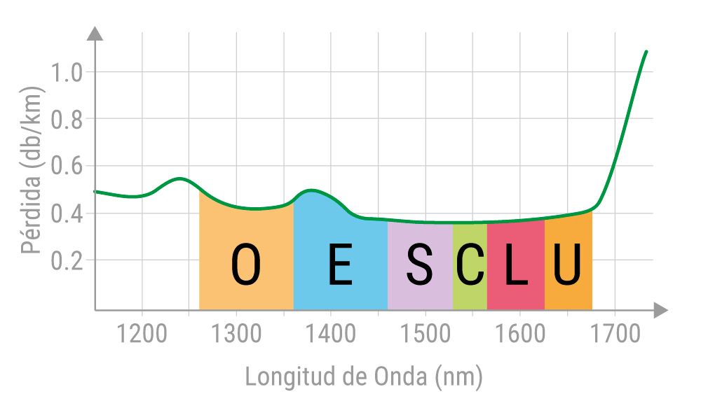 Bandas de transmisión ITU para fibra óptica. OESCLU.