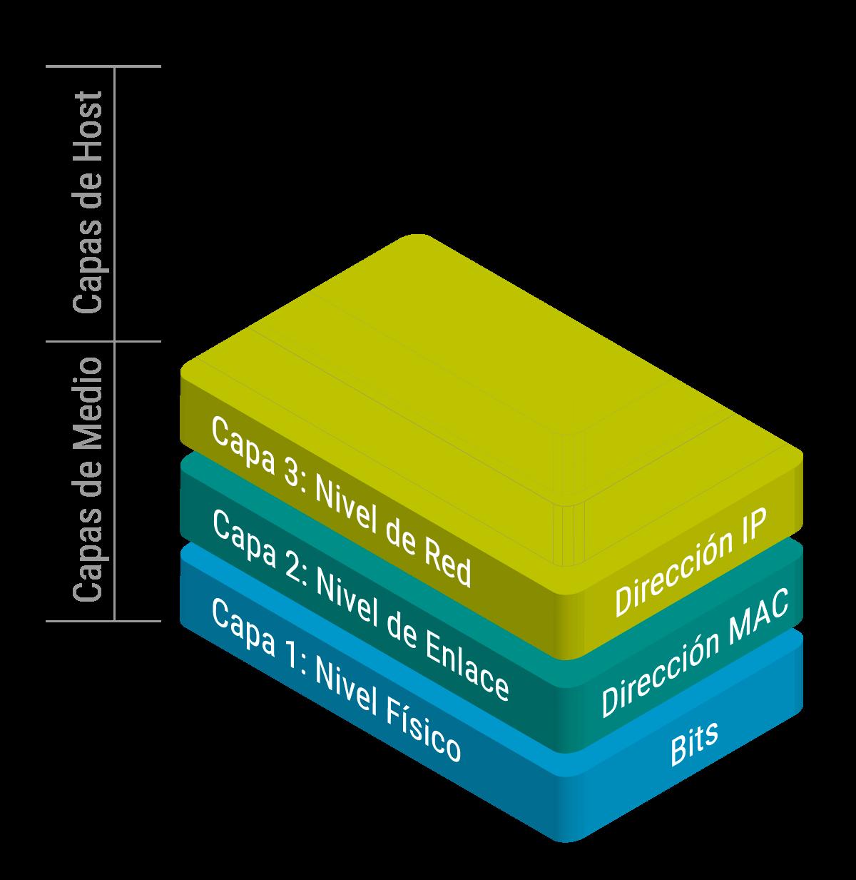 Capas de acceso al medio modelo OSI