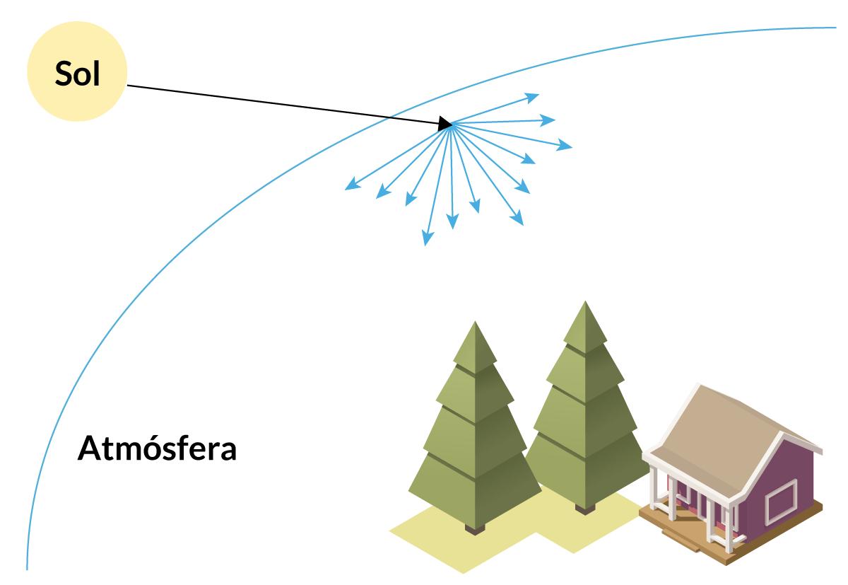 prored-dispersion-rayleigh-vector-onda