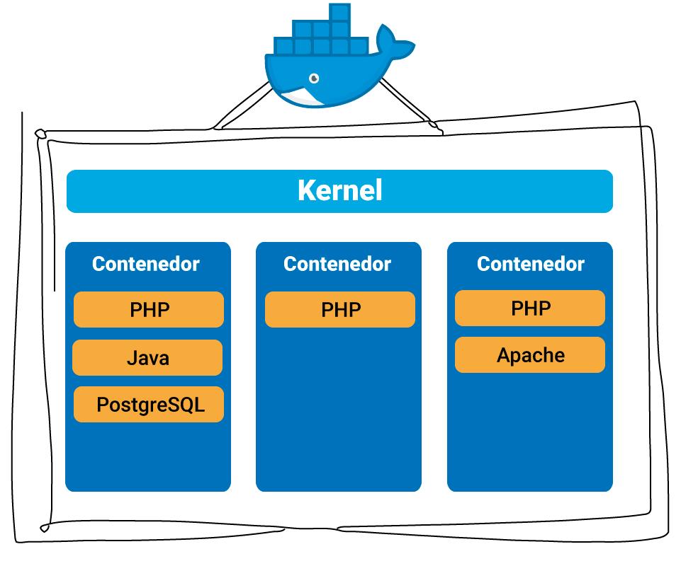 prored-esquema-arquitectura-contenedor-software
