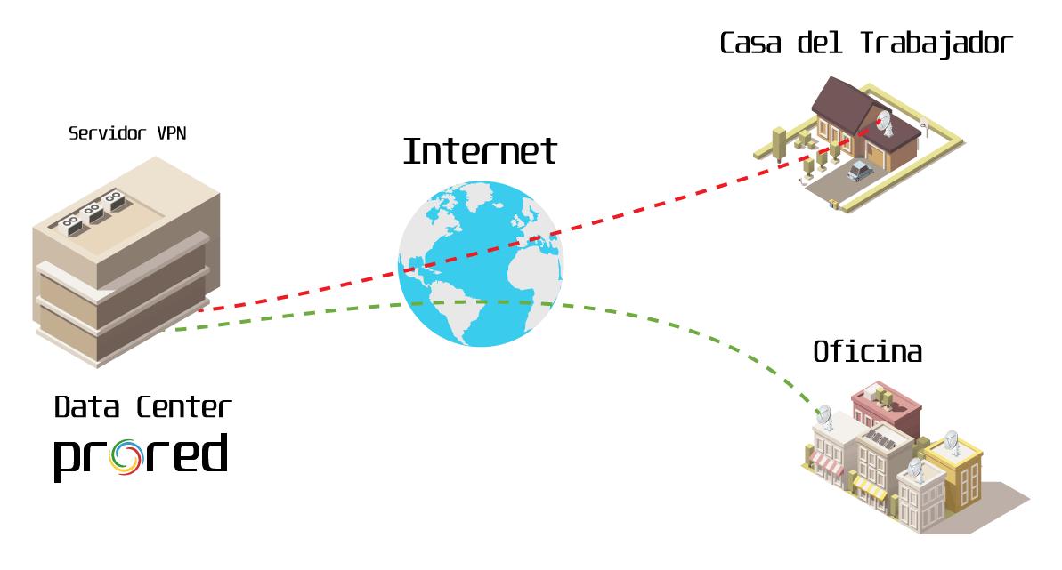 prored-esquema-vpn-red-privada-virtual